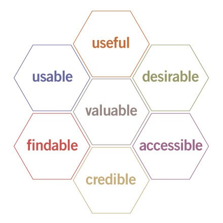 User Experience in the world of Software